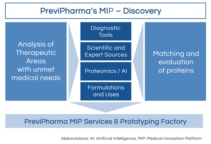 MIP Discovery Chart