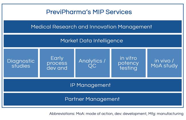 MIP Services Chart